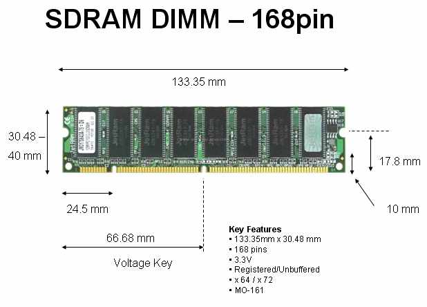 Common DIMM Memory Form Factors