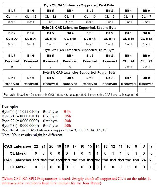Understanding DDR4 Serial Presence Detect (SPD) Table